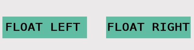 CSS Float Property
