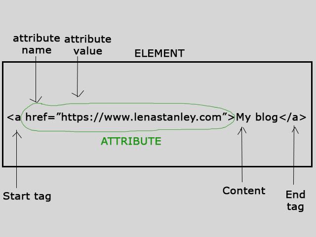 HTML Attributes