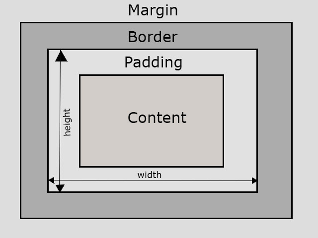 Box Model in CSS