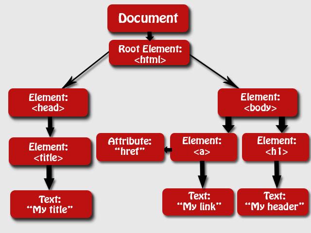 JavaScript HTML DOM