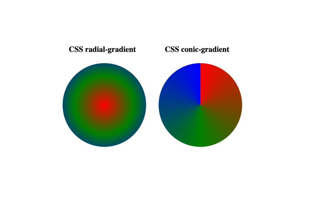 CSS conic-gradient