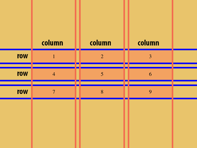 CSS Grid columns and rows