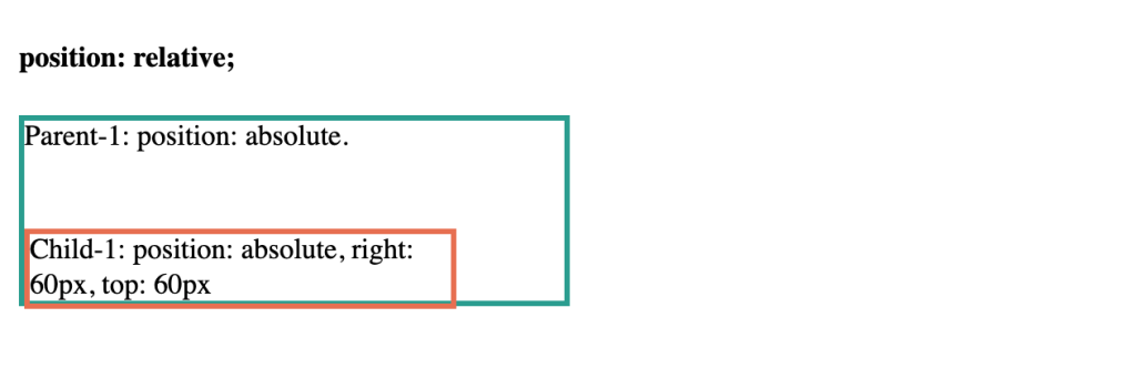 CSS position: relative;
