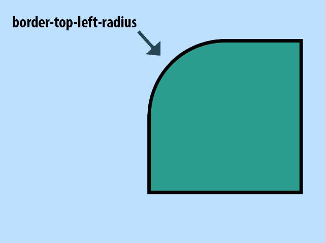 CSS border-top-left-radius Property